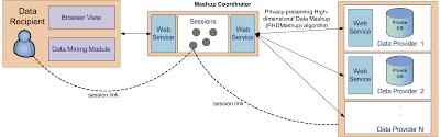 resume service oriented architecture resume builder resume service oriented architecture service oriented architecture soa definition service oriented architecture for high dimensional private
