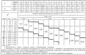 ГОСТ Р ИСО 8747-93 <b>Штифты</b> насеченные с <b>потайной головкой</b> ...