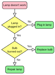 flowchart   wikipediaa simple flowchart representing a process for dealing   a non functioning lamp