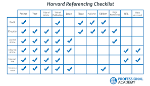 harvard referencing for professional qualifications professional harvard referencing checklist