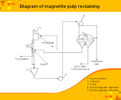technical drawing softwaremagnetite pulp reclaiming