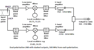 satellite lnb what is it how does it work and where do i buy one dual polarisation lnb block diagram stacked output frequencies into one cable
