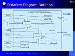 dataflow diagram example describing the diagram notation usedlogical data structure example showing the notation