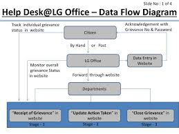ppt   help desk lg office   data flow diagram powerpoint    ppt   help desk lg office   data flow diagram powerpoint presentation   id