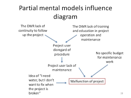 failure analysis integrated multi stakeholder mental model and projec         ial mental models influence diagram