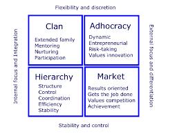 Hp dissertation organizational culture