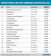 the highest paying jobs for communication majors business insider bi graphics highestpayingjobs comsmajors 2015