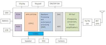 gsm mobile phone basics   hardware software components of mobile phonegsm mobile phone block diagram