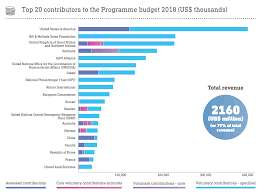 How is <b>the</b> World Health Organization funded? | World Economic ...