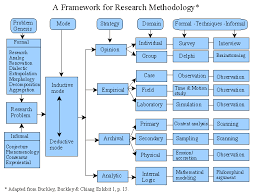 images about Dissertation Methodology on Pinterest