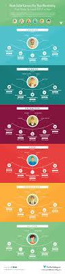 17 best images about career advice new job work career paths work career career tips career choice career services career planning seeking advice job seeking solid careers