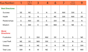 kua number chart feng shui find cures for your lucky directions and all life areas by heading to wwwuniquefengshuicom calculate feng shui kua