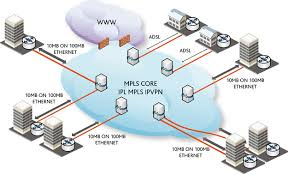 more about mpls   commquotescommquotescommquotes mpls diagram
