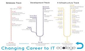 ecollege ie changing career to the it sector below you can see the path you can follow to complete your desired qualification your etutor will develop a learning plan for you and will advise you along