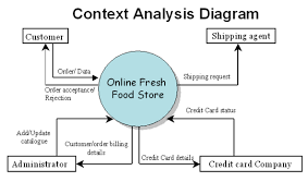 website development tutorials  data flow diagrams of online    first level diagram