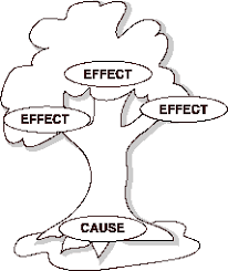 cause and effect cause and effect tree