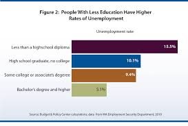 declining support for education threatens economic growth budget education and unemployment final png