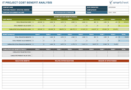 cost benefit analysis templates smartsheet this project cost benefit analysis template was designed it in mind and includes sheets for creating comprehensive lists of costs and benefits over