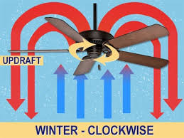 Image result for reverse ceiling fan in winter