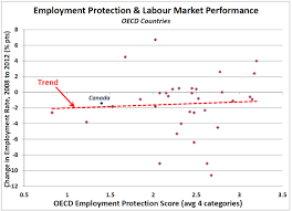 more proof employment protection does not affect employment there is no statistically significant correlation between intensity of epl and labour market performance according to the neoclassical story there should