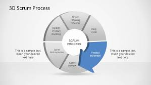 d agile scrum powerpoint diagram   slidemodel    d scrum process powerpoint diagram  d agile