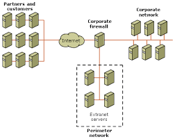 an extranet deployment walkthrough and best practices guide for    figure  perimeter network conceptual network diagram