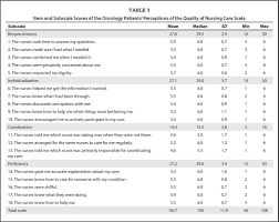 evaluation of patients satisfaction nursing students care item and subscale scores of the oncology patients perceptions of the quality of nursing care