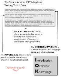 IELTS Class     Writing an introduction in IELTS writing task       Pinterest writing essay   ielts      novel essay questions