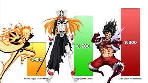 Naruto <b>vs</b> Ichigo <b>vs</b> Luffy Power Levels