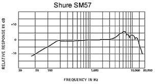 نمودار فرکانس میکروفون چگونه خوانده می شود؟