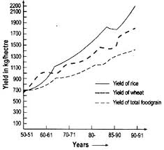 essay on green revolution  with diagram yield of rice  wheat and total foodgrain