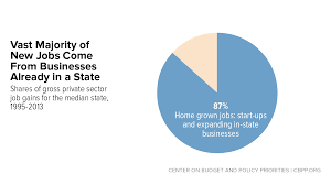 state job creation strategies often off base center on budget state job creation strategies often off base center on budget and policy priorities