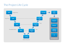 best images of project management cycle diagram   project    project management life cycle diagram