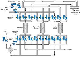 intelligent valves for lng processing   metsotypical molecular sieving process   this diagram is only a visual representation  not an