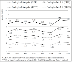 sustainability full text taiwan s ecological footprint sustainability 06 06170 g002 1024 figure 2 ecological footprint