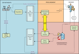 buy to pay process flow diagram