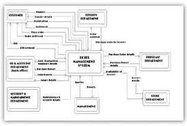 diagram  dfd   wedocabledfd diagram for hotel management system projects to try pinterest