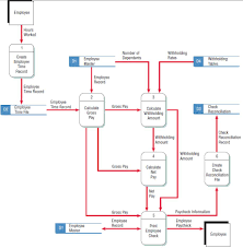 checking the data flow diagrams for errors   systems analysisthe correct data flow diagram for the payroll example