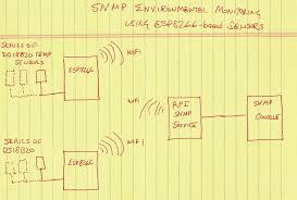 snmp environmental monitoring using esp8266 based sensors big esp8266 snmp fig1