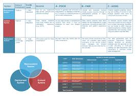 accountable care aco requirements building a transformation framework the second element of the assessment is a series of two on one interviews by members of the health catalyst team c level and other senior leaders of