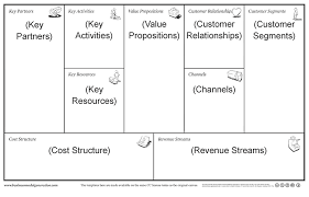 the  minute business plan business model canvas made easy business model canvas annoted