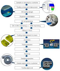 tooling and samples manufacturing flow   ningbo eastcasting co  ltd tool and samples manufacturing flow chart
