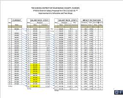 a look at the different salary proposals from pbc school district district s salary proposal