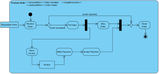 create activity diagram using open api   visual paradigm know howactivity diagram which we going to create via open api