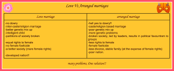arranged marriage better than love marriage essay love marriage vs arranged marriage essayarranged marriage arranged marriages and love marriage essay