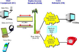 wideband code division multiple access   wcdma definition and diagram