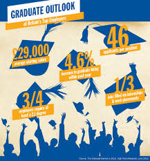 graduate outlook pay levels and salary negotiation graduate pay predictions and reality
