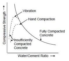 Wc ratio vs comp strength
