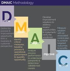 business process improvement lean six sigma centric centric consulting bpi dmaic methodology