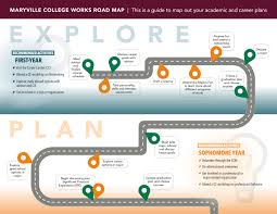 maryville college works the roadmap
